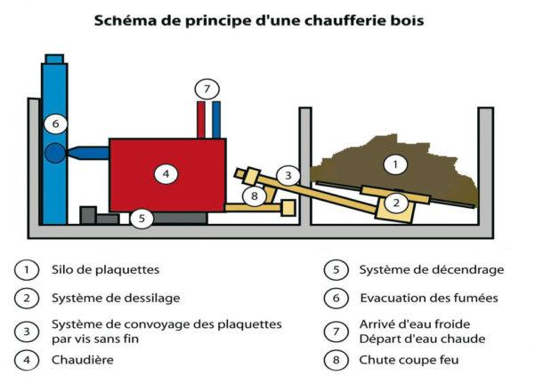 principe de fonctionnement de la chaudière