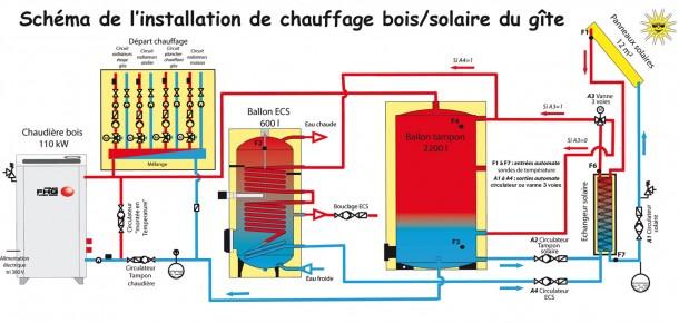 schéma de l'installation bois/solaire du gîte